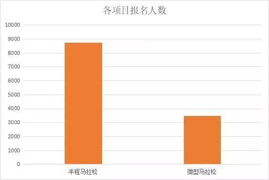 2019杭州湘湖国际半程马拉松大数据出炉:12219名选手报名