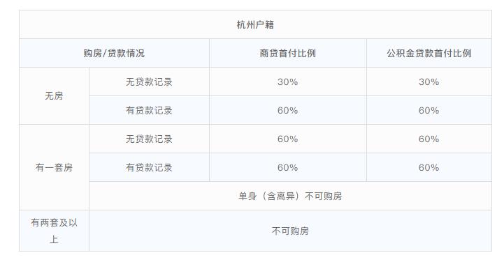 【买房注意】2019杭州最新购房政策汇总!图2