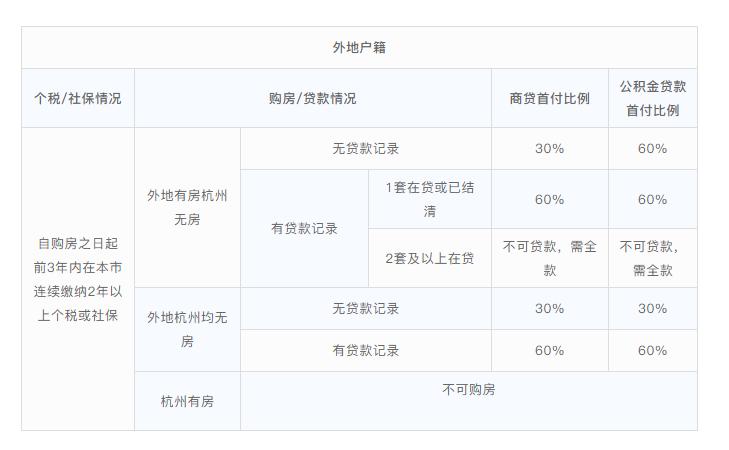【买房注意】2019杭州最新购房政策汇总!图3