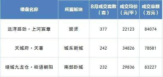 杭州最新房价地图:申花、滨江降了,未来科技城、临平新城一路上涨图3