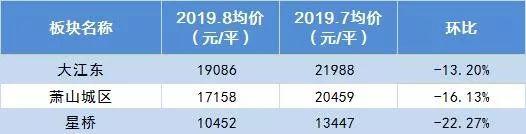 杭州最新房价地图:申花、滨江降了,未来科技城、临平新城一路上涨