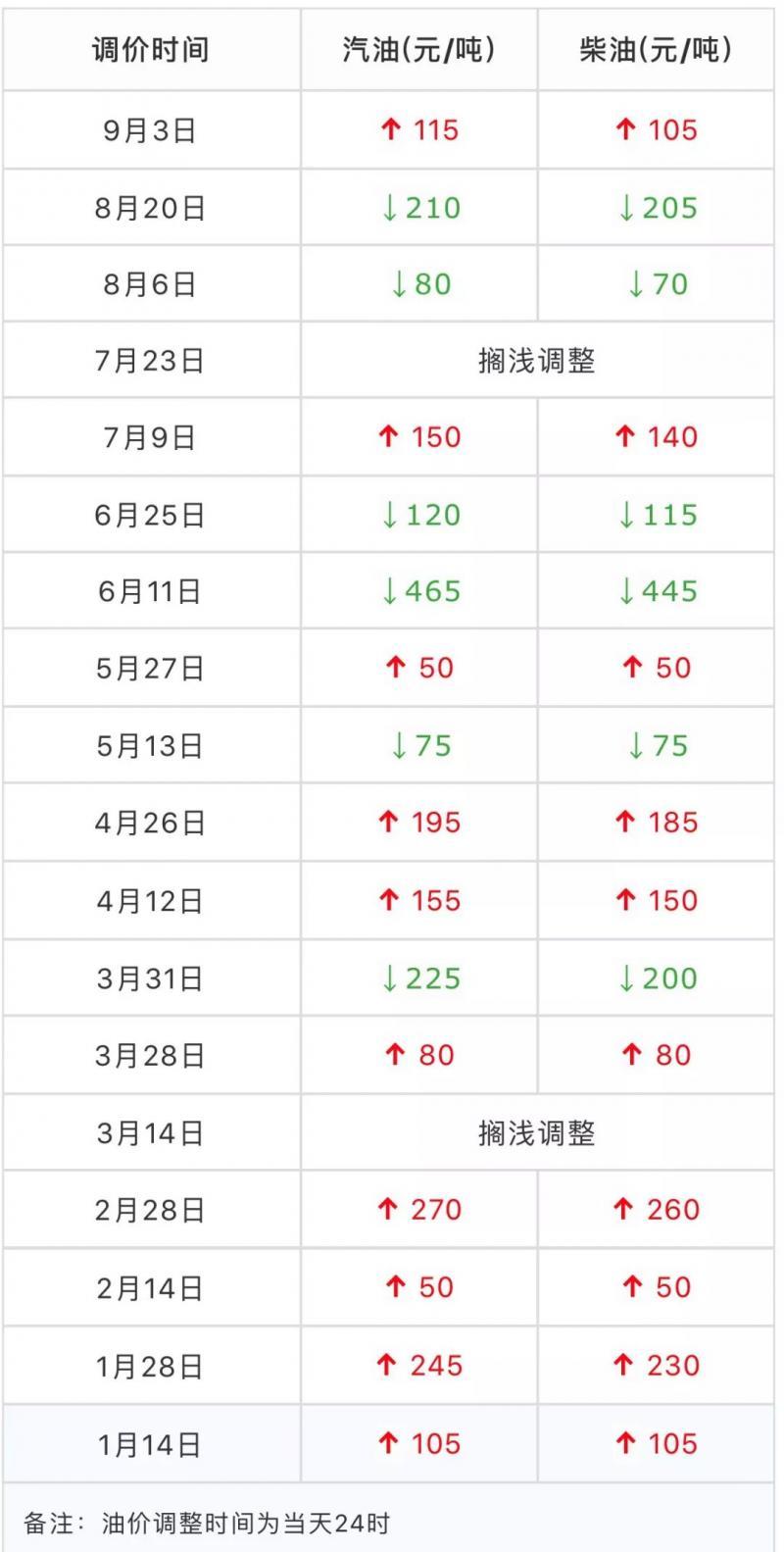 0点,杭州加油站依然排队几百米!都是因为......