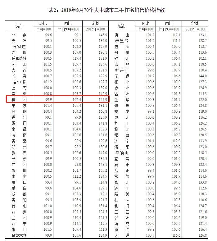 杭州二手房价确实跌了!国家统计局数据证实了这一点图2