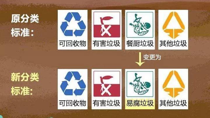 浙江杭州垃圾分类新政实施:罚款力度加大 新增信用惩戒