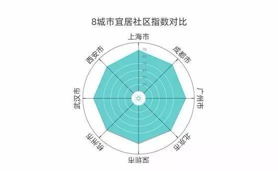 杭州人均32岁就有了三居室,你跟上脚步了吗?