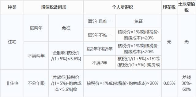 杭州最新最全买房、贷款、落户、产权政策!最强攻略!