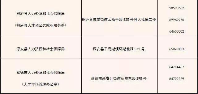 超全攻略!大学生在杭州就业创业可享受的优惠政策!