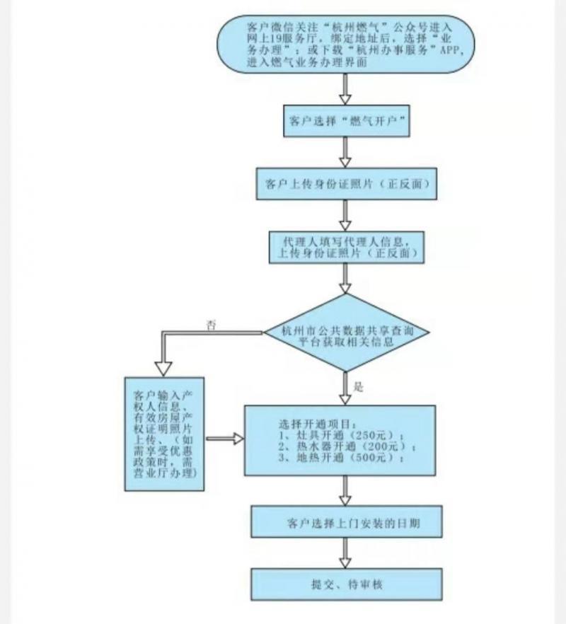 杭州供暖办理指南来了,冬天不再怕冷啦!图2