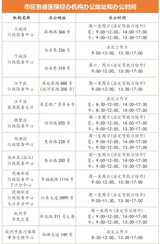 好消息!数十万杭州人可预约免费体检!(附办理机构与医院清单)