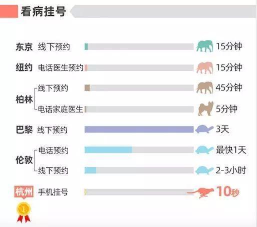 杭州PK全球5大国际城市,因为一句话,杭州赢了!