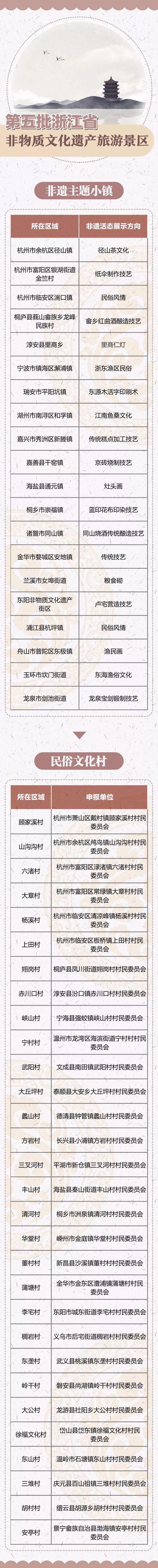 浙江新增50个非遗景区都在哪?杭州多处上榜!图1