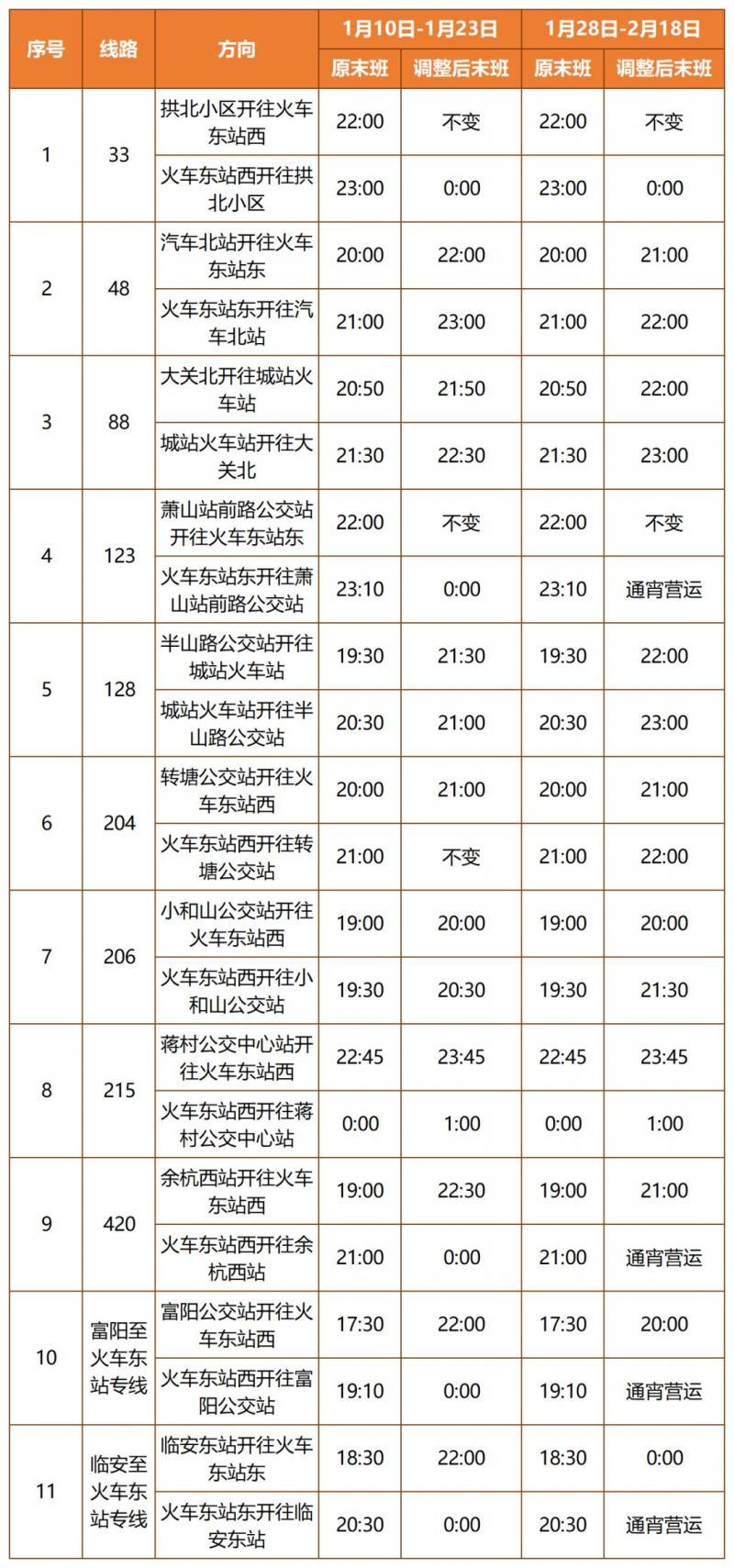 """本周六起,长睦、丁桥居住区、滨江区居民可坐""""快线""""到火车东站!图1"""