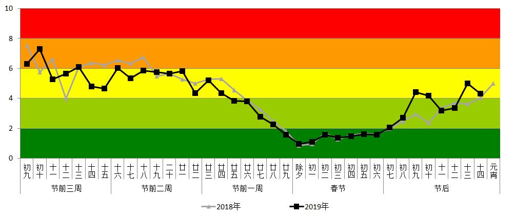 """杭州交通即将进入""""春节模式""""!出行记得避开这些地方!图1"""