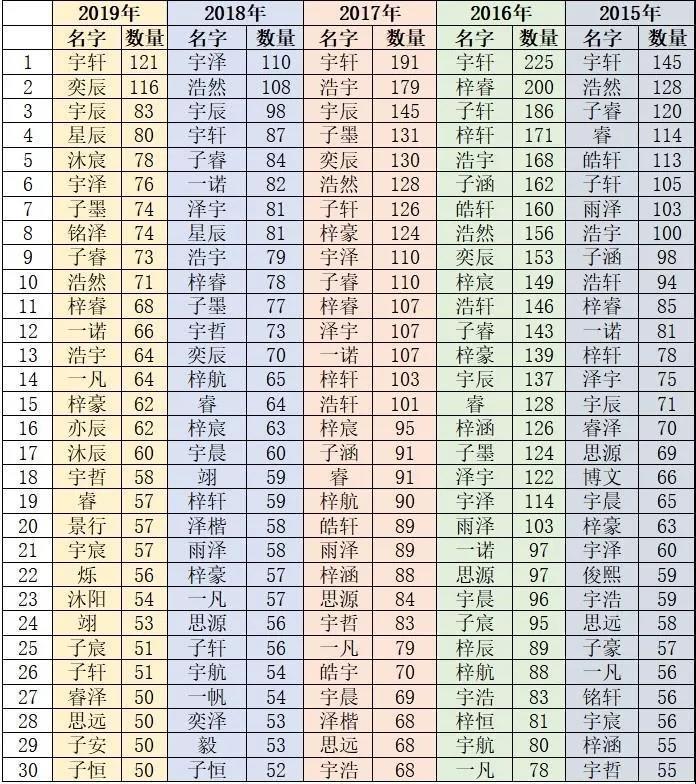 变化惊人!杭州新生儿爆款名字5年争霸榜出炉!图1