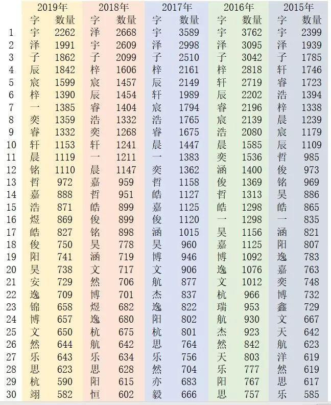 变化惊人!杭州新生儿爆款名字5年争霸榜出炉!图2
