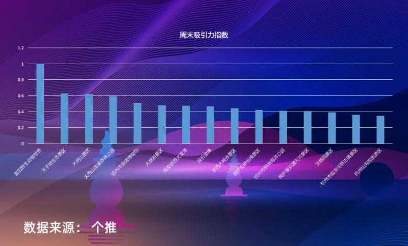 2019年杭州接待游客超过2亿人次,旅游收入超4200亿!快来看看杭州哪些景点最受欢迎?
