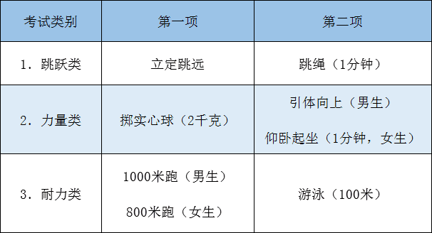 2020年杭州中考体育最新政策发布,看看今年怎么安排?图1
