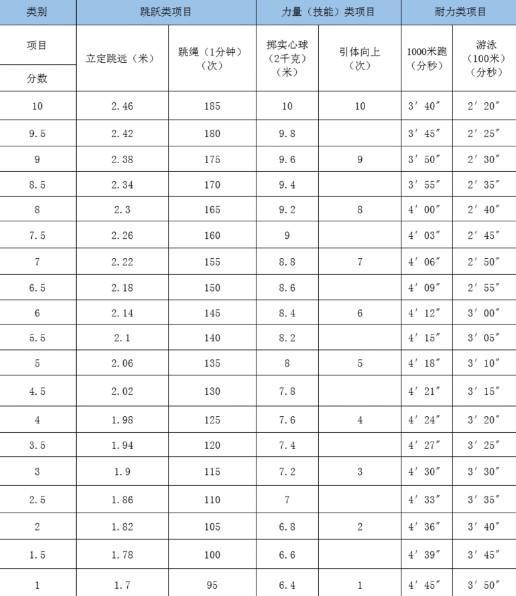 2020年杭州中考体育最新政策发布,看看今年怎么安排?图2