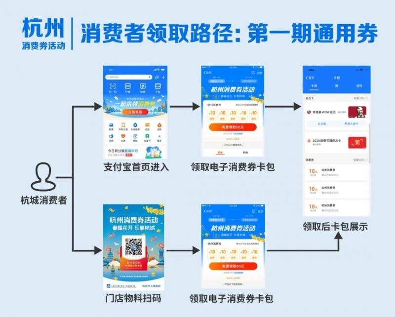 杭州发放16.8亿元消费券!如何申领和使用?攻略来了!