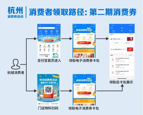 第二期杭州电子消费券(Ⅱ)的申领和使用公告