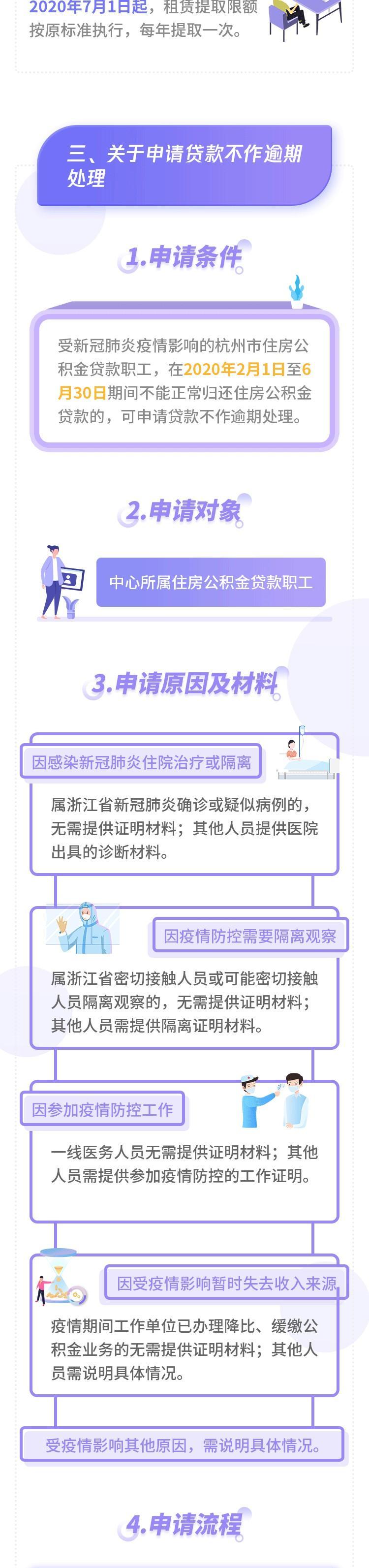 关于住房公积金,杭州再次出手!图3