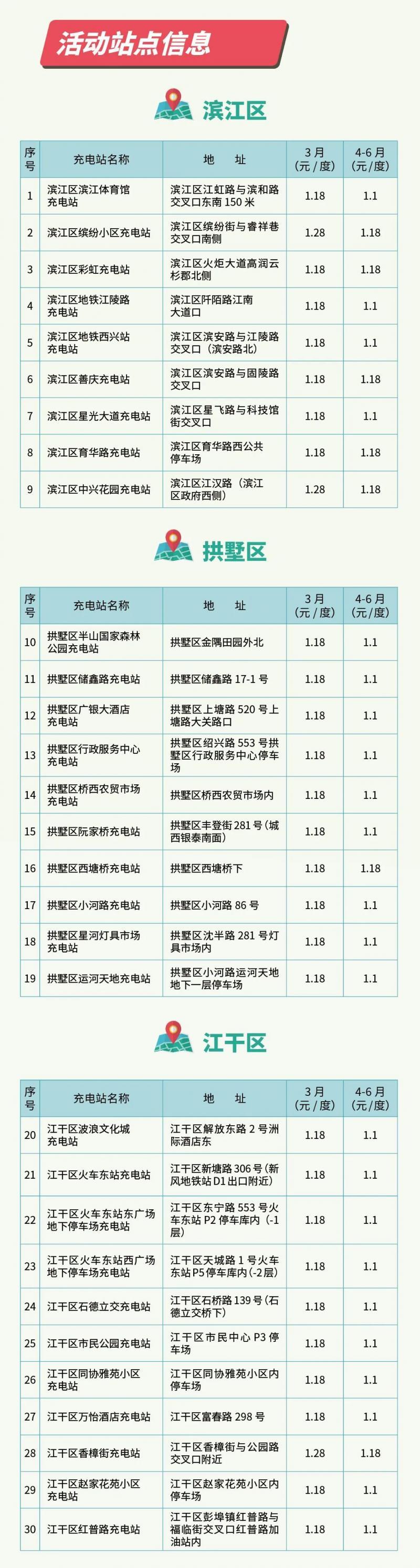 杭州这161个充电站有优惠,低至0.7元/度!(附详细站点)