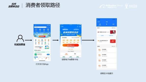 关于发放第四轮杭州电子消费券的公告
