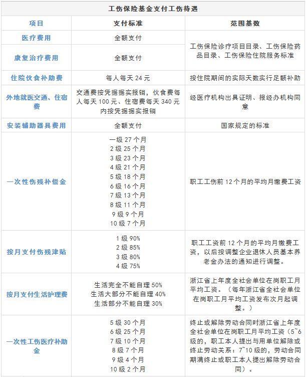 杭州工伤保险赔偿标准是多少?杭州工伤赔偿怎么办理?