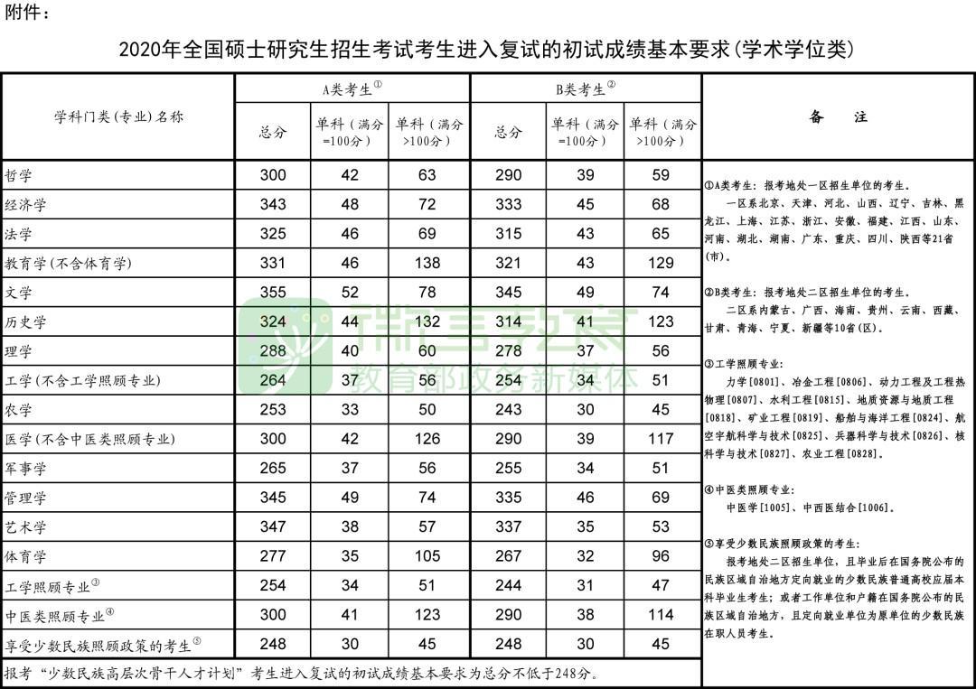 复试启动时间原则上不早于4月30日,2020年研考国家线和复试安排公布
