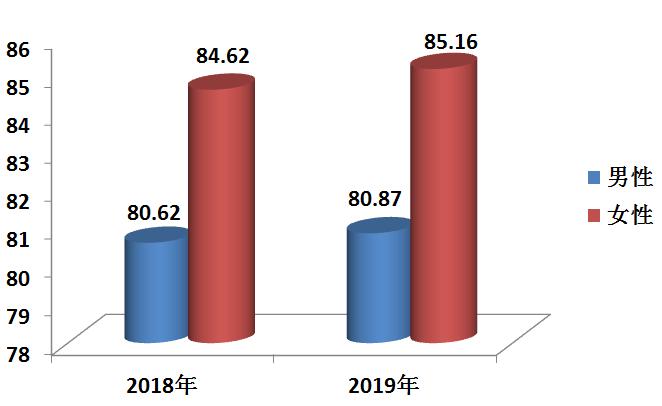 2019年杭州市居民期望寿命和重大慢性病过早死亡率公布