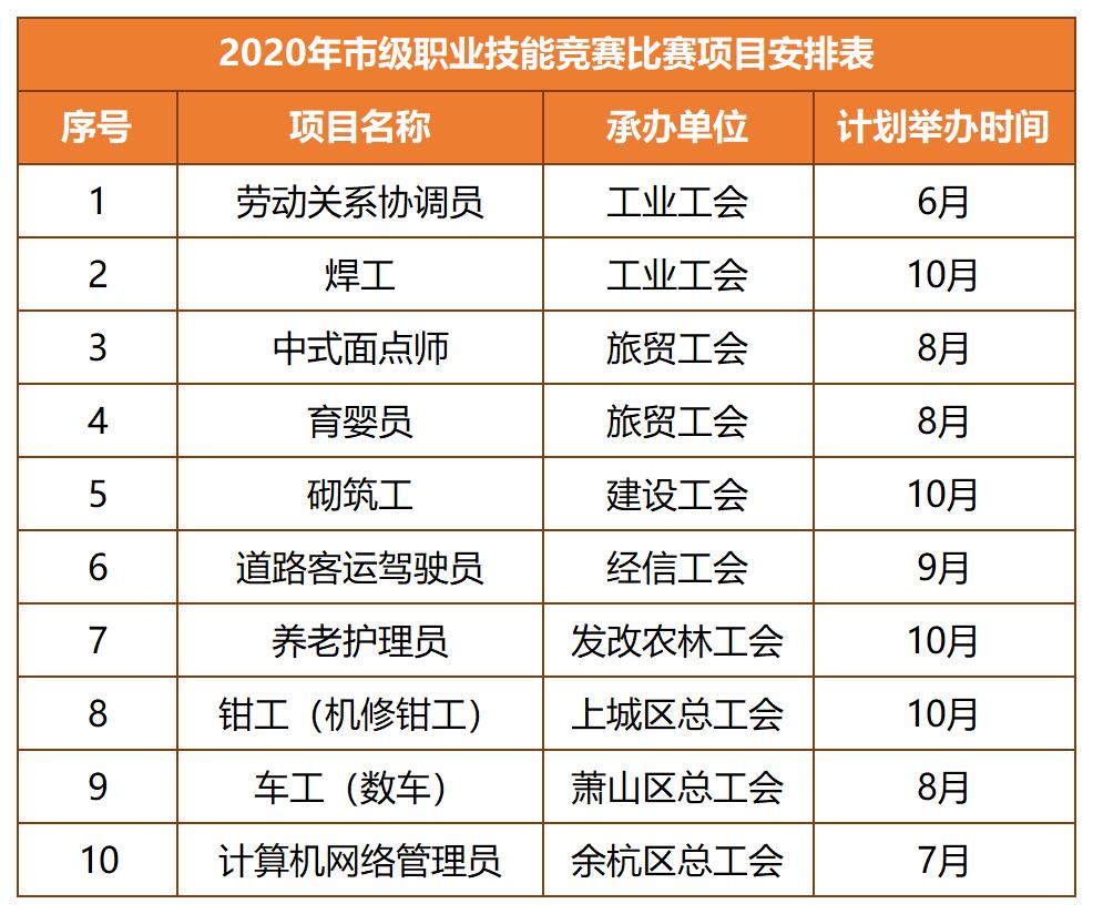 6月起,杭州这10项职业技能竞赛等你来!