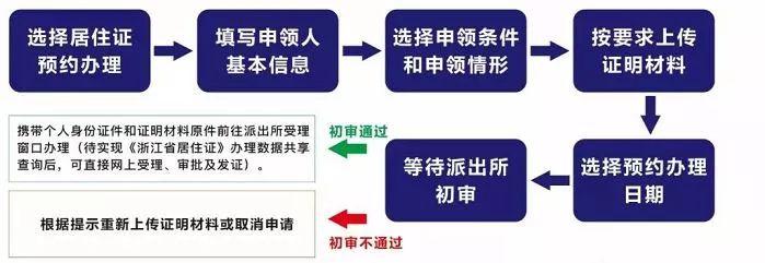 想在杭州长期居住的,这样办理杭州居住证(附详细攻略)