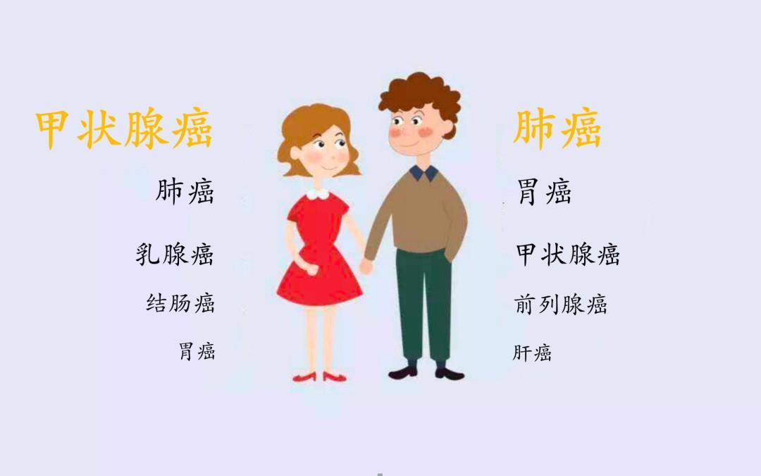 这五类癌症在杭州最多见!关于癌症防治,这些真相要知道!