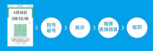 """今天起,杭州各医院支持""""一码就医""""!无需再带医保卡证历本"""