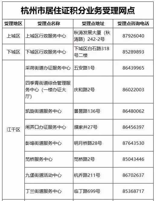 2020年杭州积分落户政策最全解答!