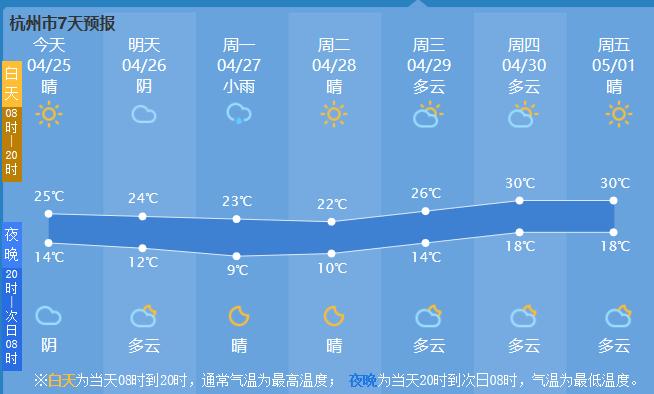 杭州天气将迎来30°,五一也是好天气!