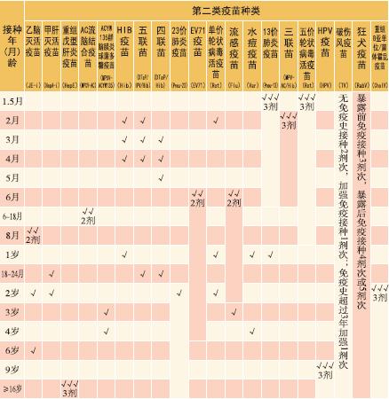 疾控专家解答:疫苗该怎么选?到哪里接种?需要注意什么?附杭州市最新200家预防接种门诊信息!