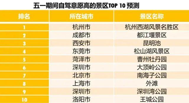 五一假期最新预测数据出炉,杭州西湖又第一了!