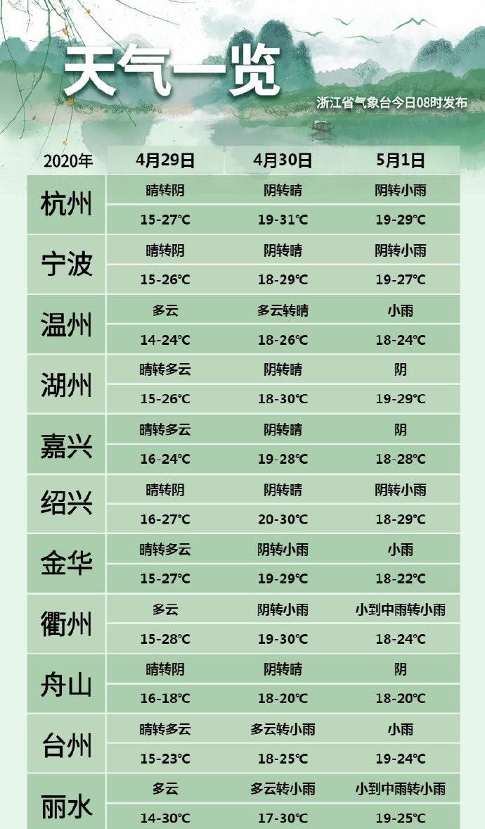 浙江未来三天向着30℃冲刺,五一天气怎么样?