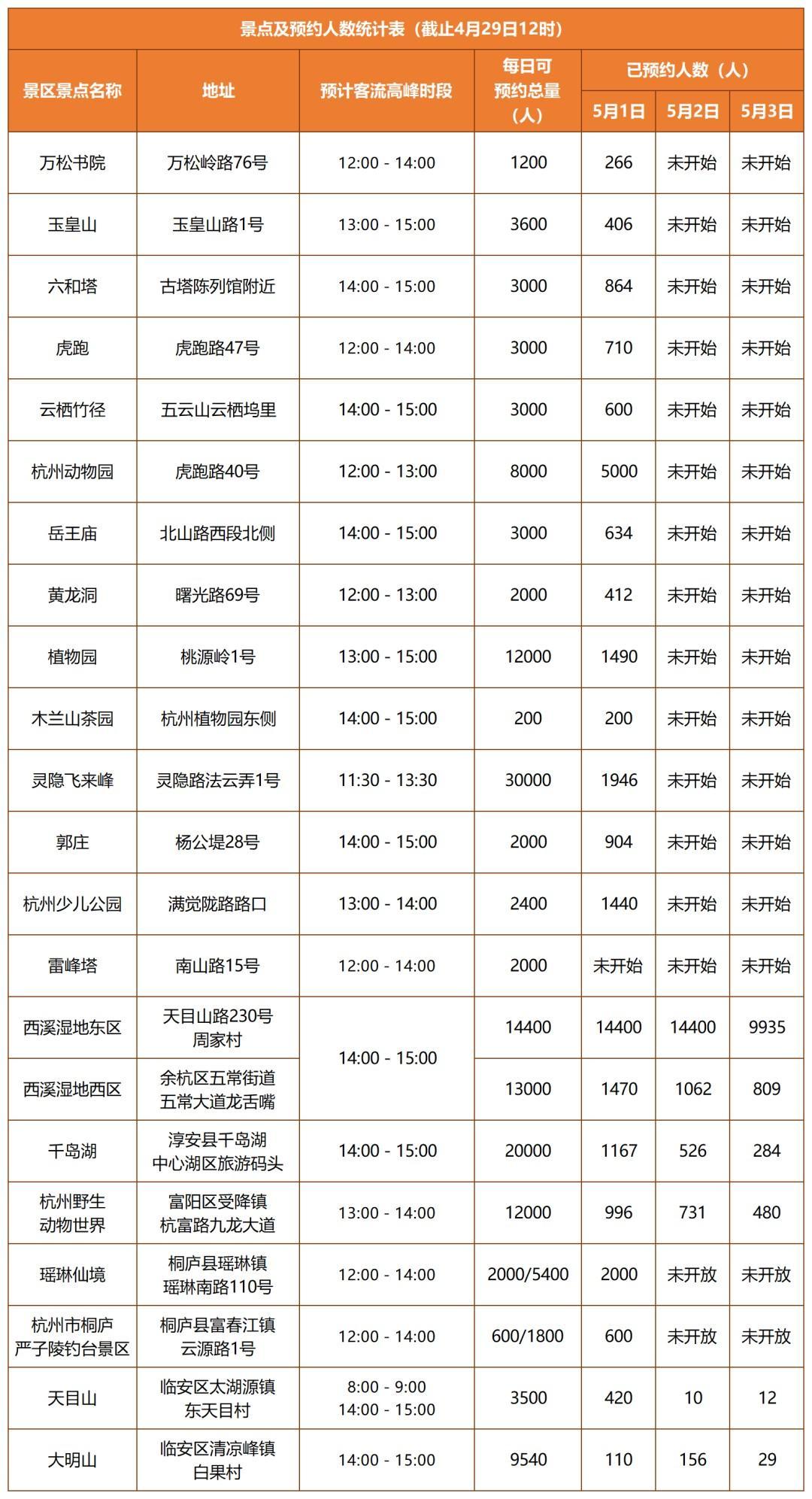 """""""五一""""假日杭州22家主要景区景点预约情况发布"""