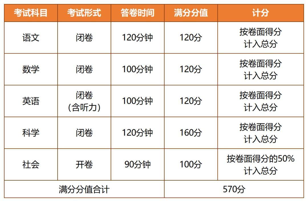 市教育局通知:杭州中考最新变化看仔细,今年高中这样招生
