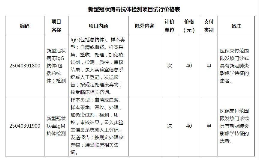 浙江新冠病毒抗体检测价格定了,40元/次!