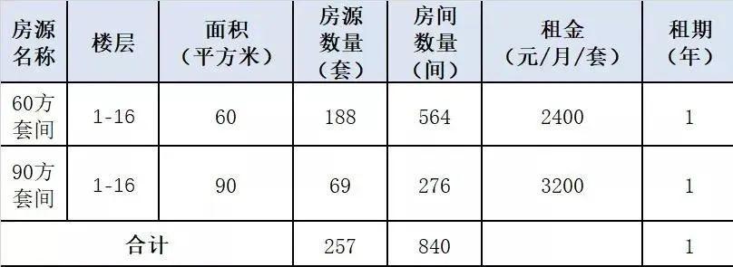 杭州又一批租赁房源亮相!租金实惠,位置在哪?如何申请?图3