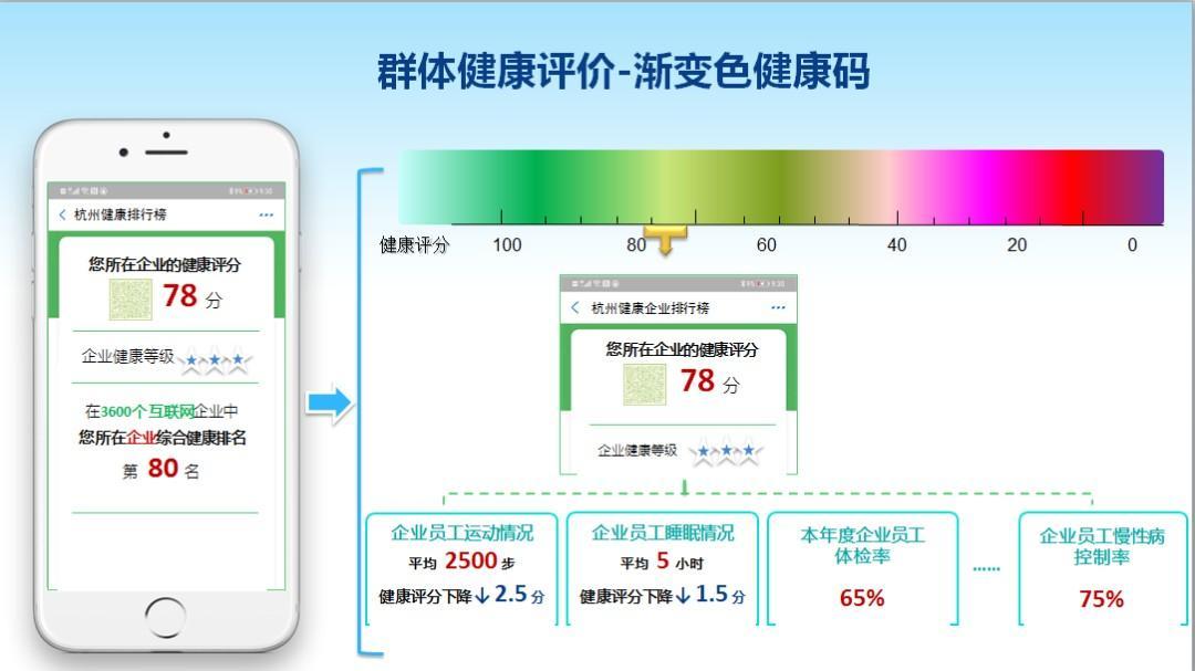 杭州健康码未来可能出渐变色,越绿越健康!