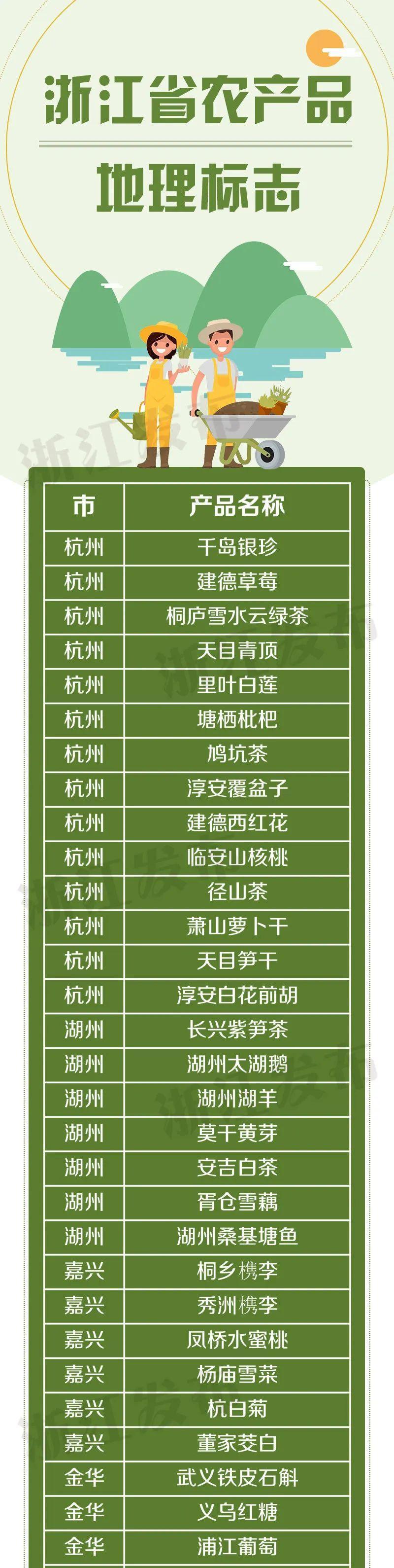 杭州这些产品获国家认证,走亲访友送礼就选它~