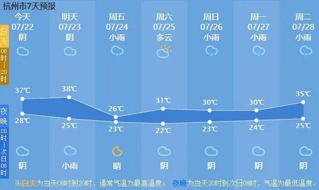 """今天16时37分,大暑来了!杭州要冲38℃!接着又来""""大反转""""……"""
