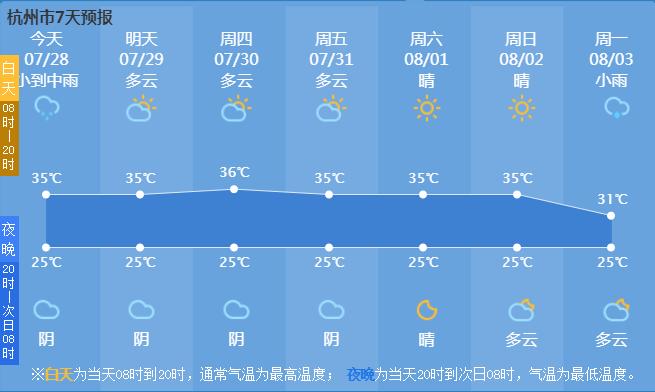 """杭州""""炎""""值上升,36℃又要来了!小心午后局地雷阵雨!还有最新台风消息……"""