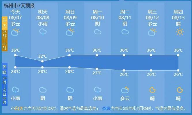 今日立秋 ,接下去还有36℃五连击!