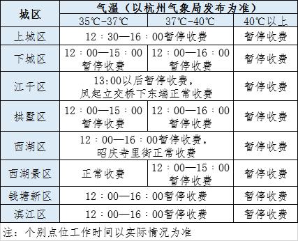 杭州气温超35℃,市区道路停车这些时段不收费!具体免费时间表来了