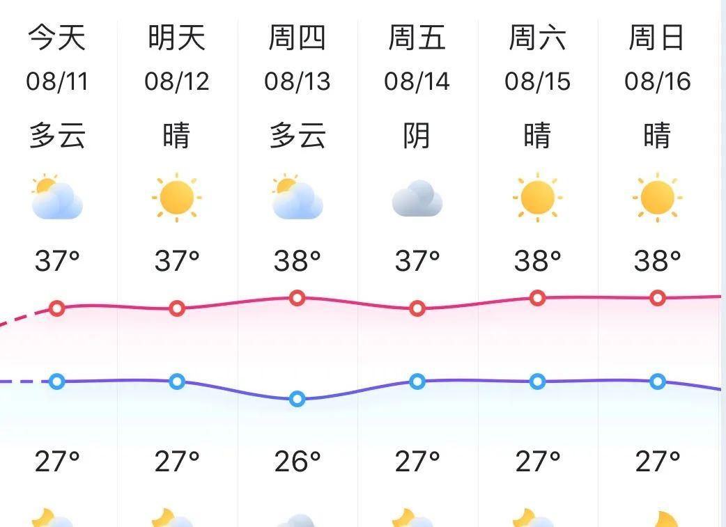 杭州进入高温天气,明天可能接近40℃!